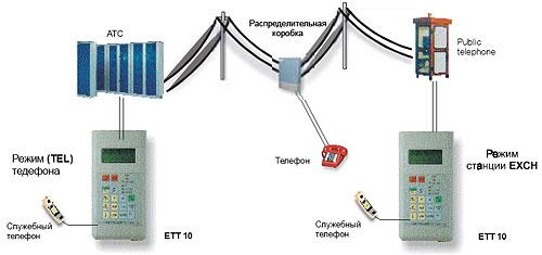 ЕТТ-10 Тестер телефонных аппаратов и АТС