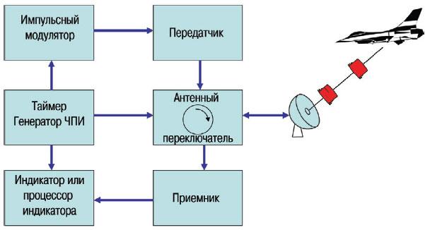 2.0 Блок-схема радиолокатора и