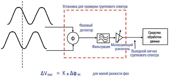50 – Основная блок схема