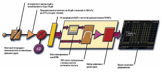 Анализатор спектра с цифровым