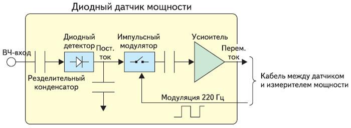 Структурная схема диодного