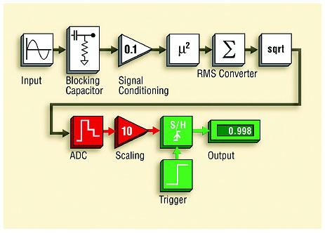 Рис. 1. Базовая блок-схема системы измерения переменного тока с аналоговым преобразованием RMS.