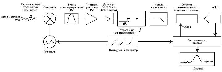 Блок-схема анализатора спектра