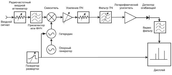 Входной радиочастотный фильтр