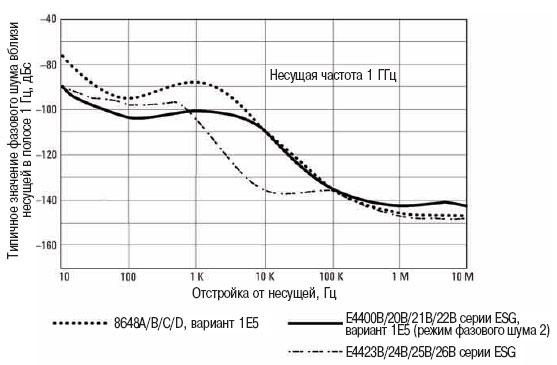 Генераторы непрерывных гармонических сигналов наилучшим образом подходят для замены местных гетеродинов при...