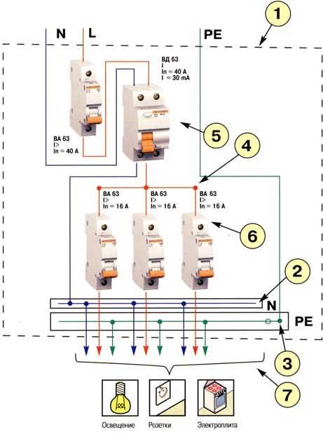 """Схема включения УЗО при однофазном вводе.  Здесь применена схема включения с разделённой нулевой (N) и  """"земляной """" (РЕ)..."""