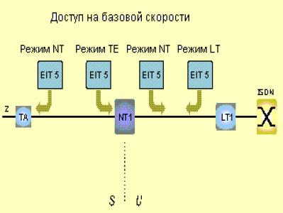 Схемы измерений EIT-5
