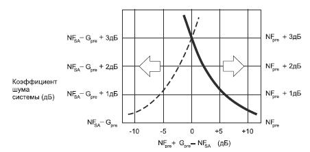 Коэффициент шума системы для шумовых сигналов