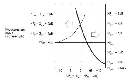 Коэффициент шума системы для синусоидальных сигналов