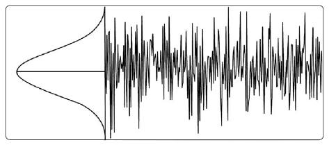 Амплитуда случайного шума имеет гауссово распределение