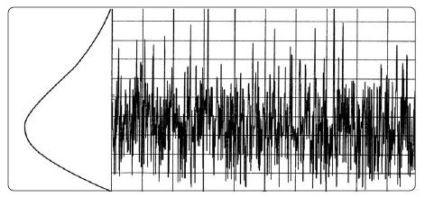Огибающая ограниченного по полосе гауссовского шума имеет распределение Релея